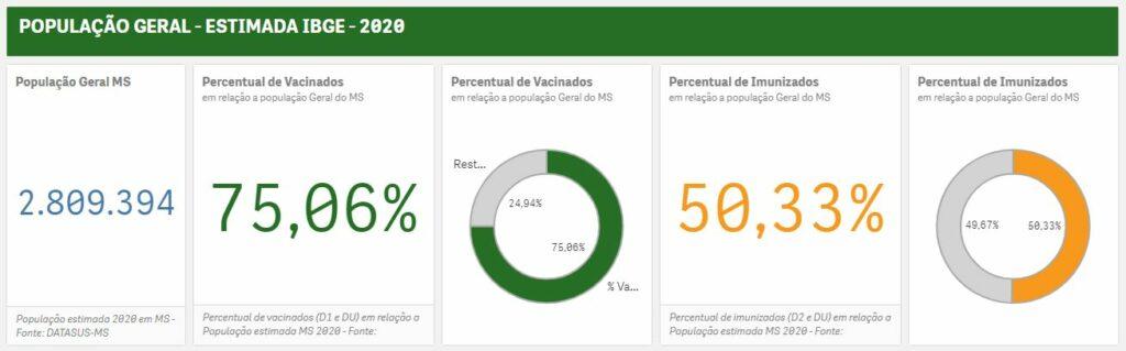 MS atinge 50% totalmente imunizados contra covid e lidera ranking no país